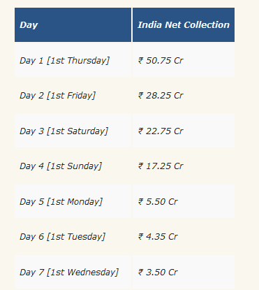 thugs of hindostan day wise collection