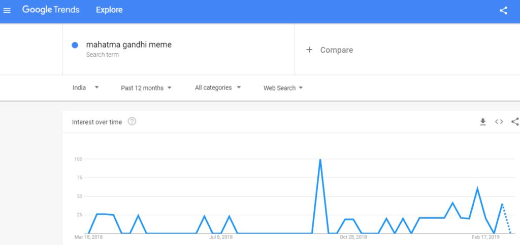 mahatma gandhi memes google trend