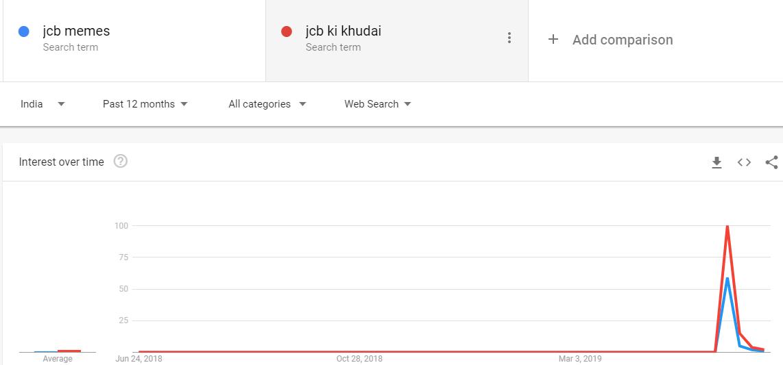 jcb ki khudai vs jcb memes google trends